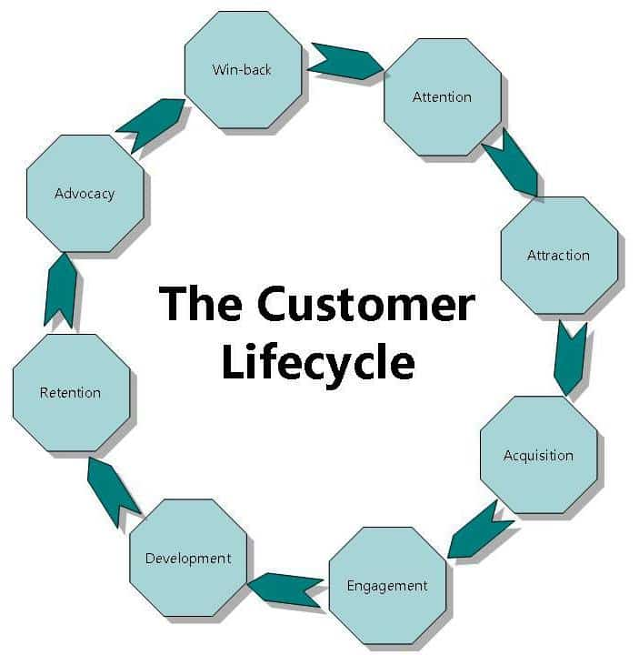 customers cycle of involvement essay