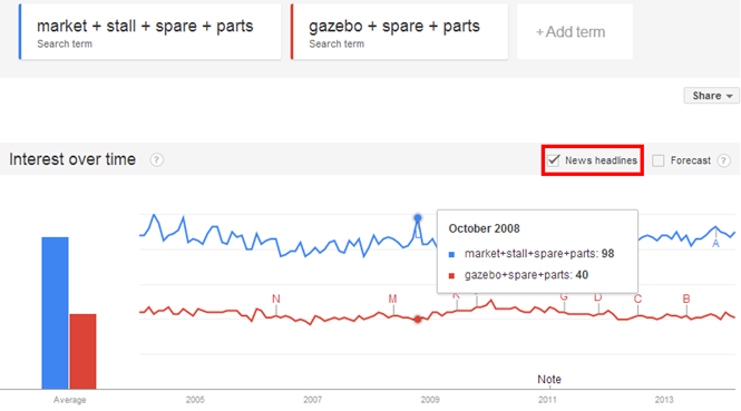 Keyword comparison in relation to News Headlines