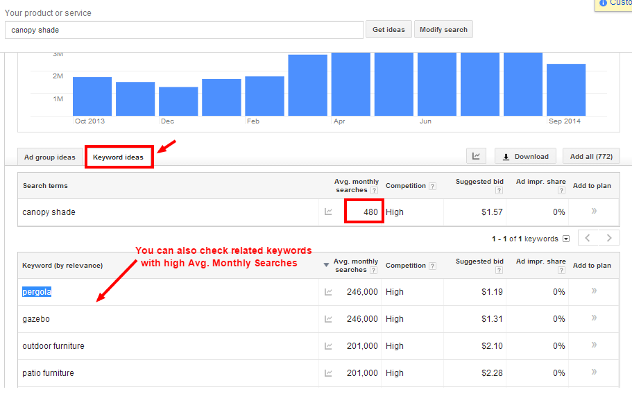 Adwords average monthly searches