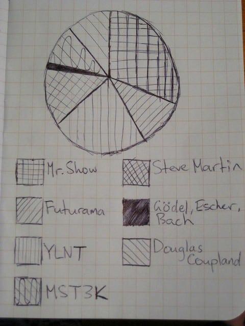 Crib notes 2