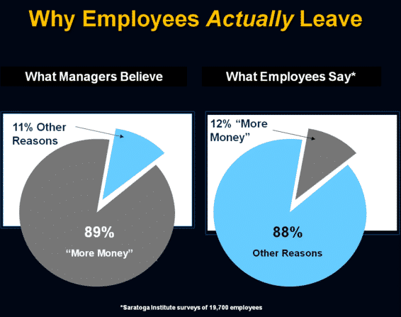 Why employees actually leave
