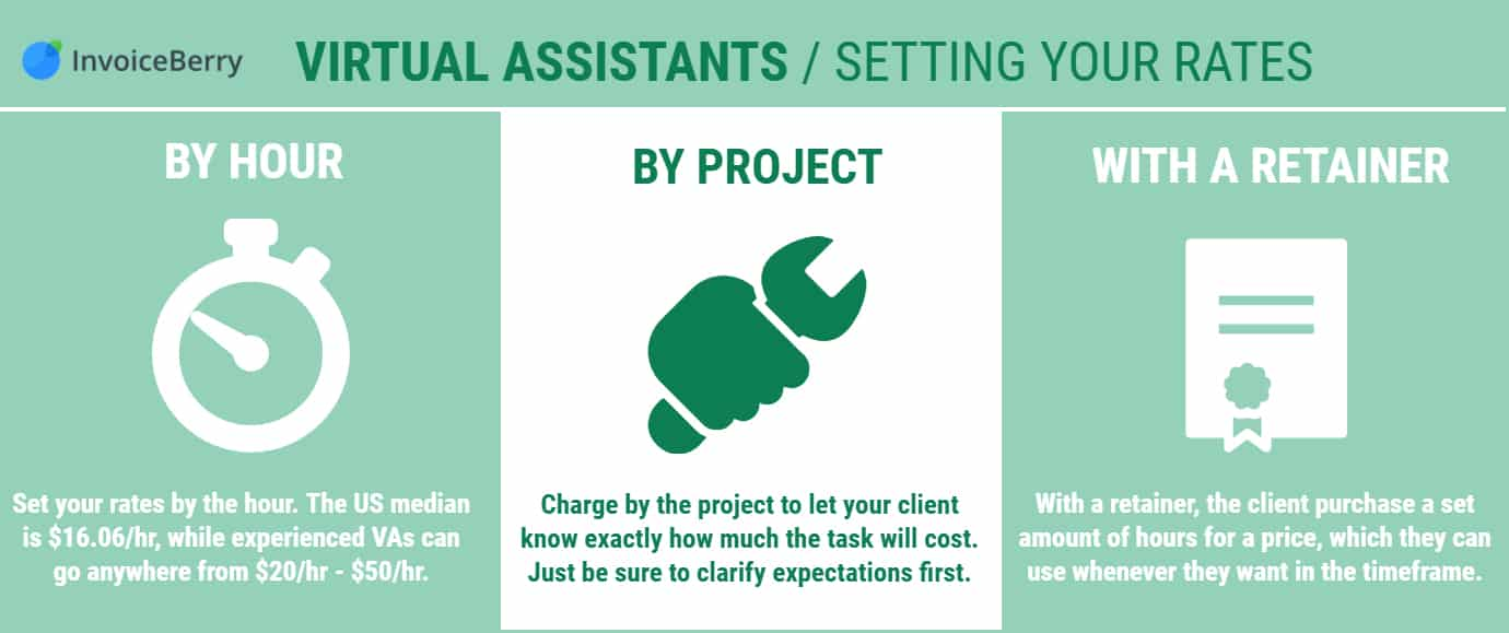 Virtual Assistant Setting Your Rates