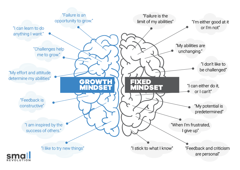 growth and fixed mindset motivational post