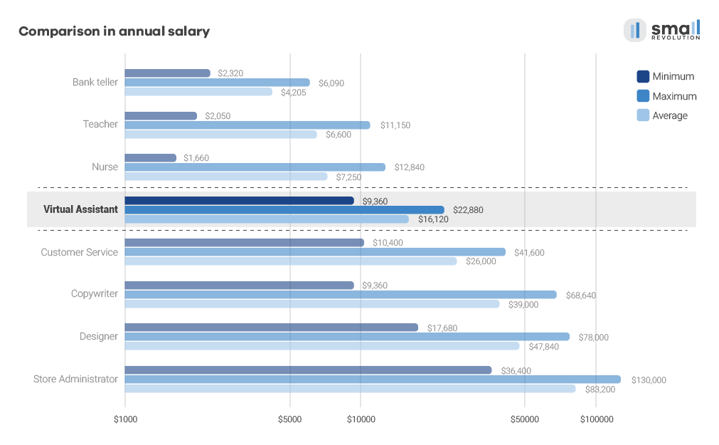 Comparison annual salary chart