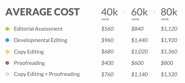 proofreading role and average cost
