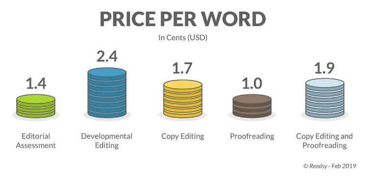 proofreading price per word illustration