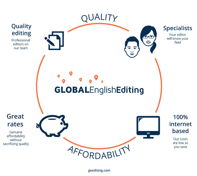 Global English editing tool