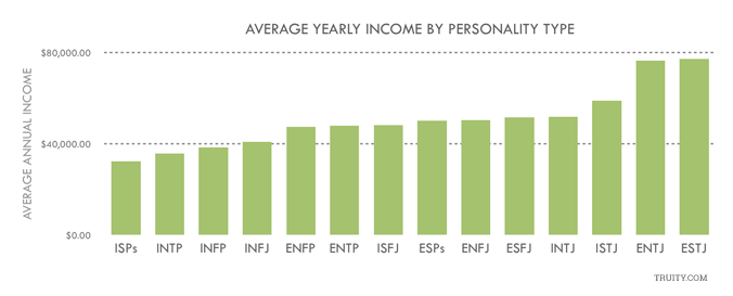 average yearly income by personality type