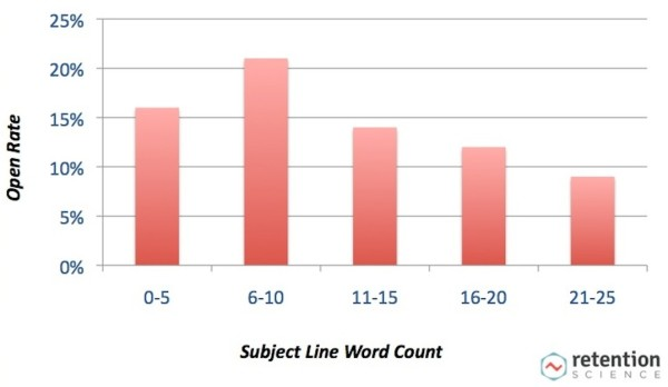 chart of subject line word count