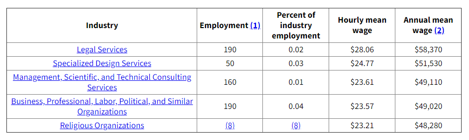 Occupational Employment and Wages
