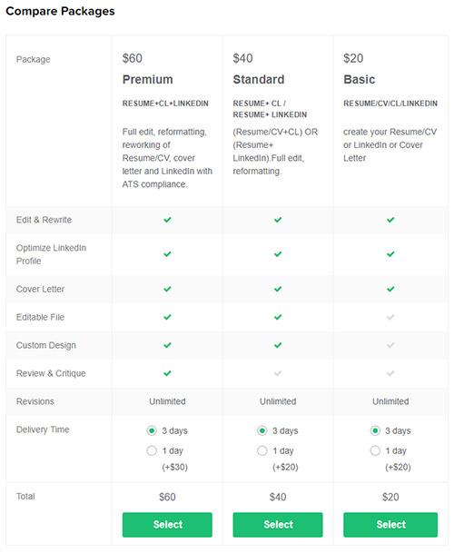 optimize design resume