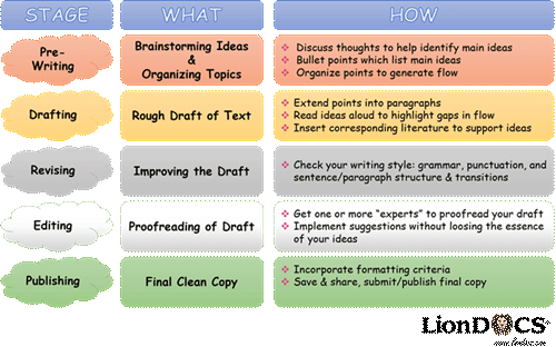 writing stage diagram