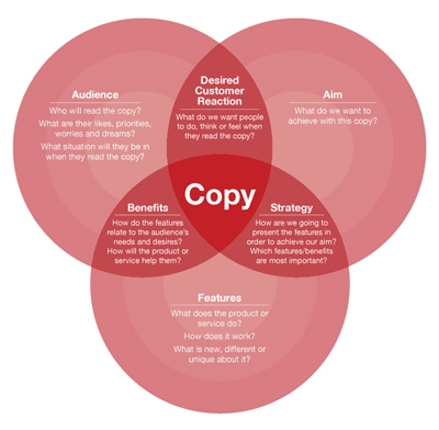 elements of copywriters infographic