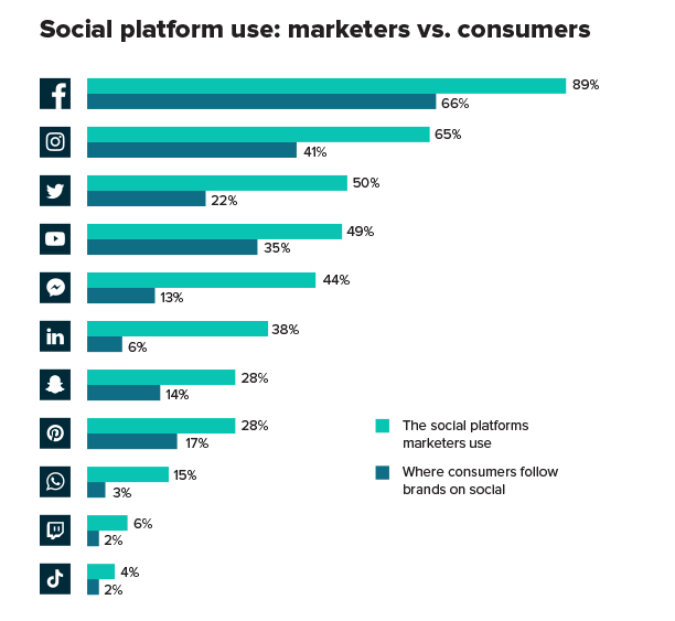Social platform use marketers vs consumers