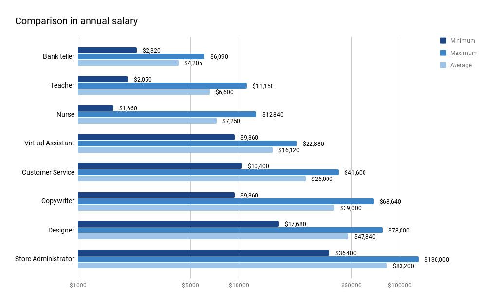 Annual Salary Comparison