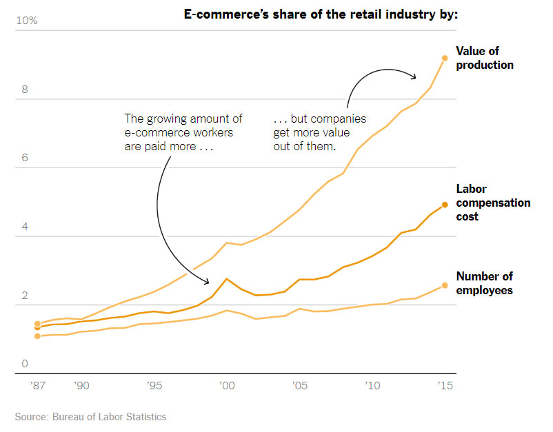 eCommerce Retail Industry Statistics