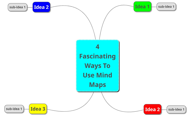 Fascinating ways to use mind maps