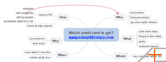 Problem solving example using mind map