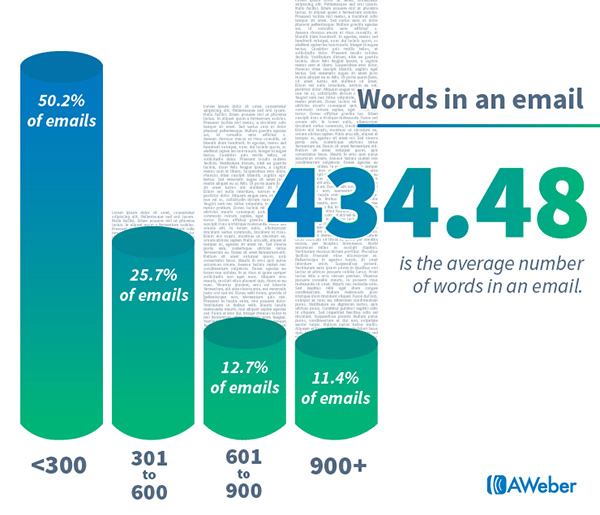 Email marketing statistics Words in an email