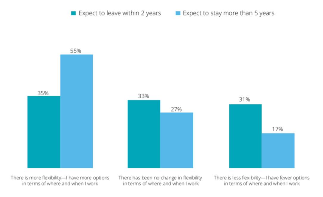 flexiblility working job chart