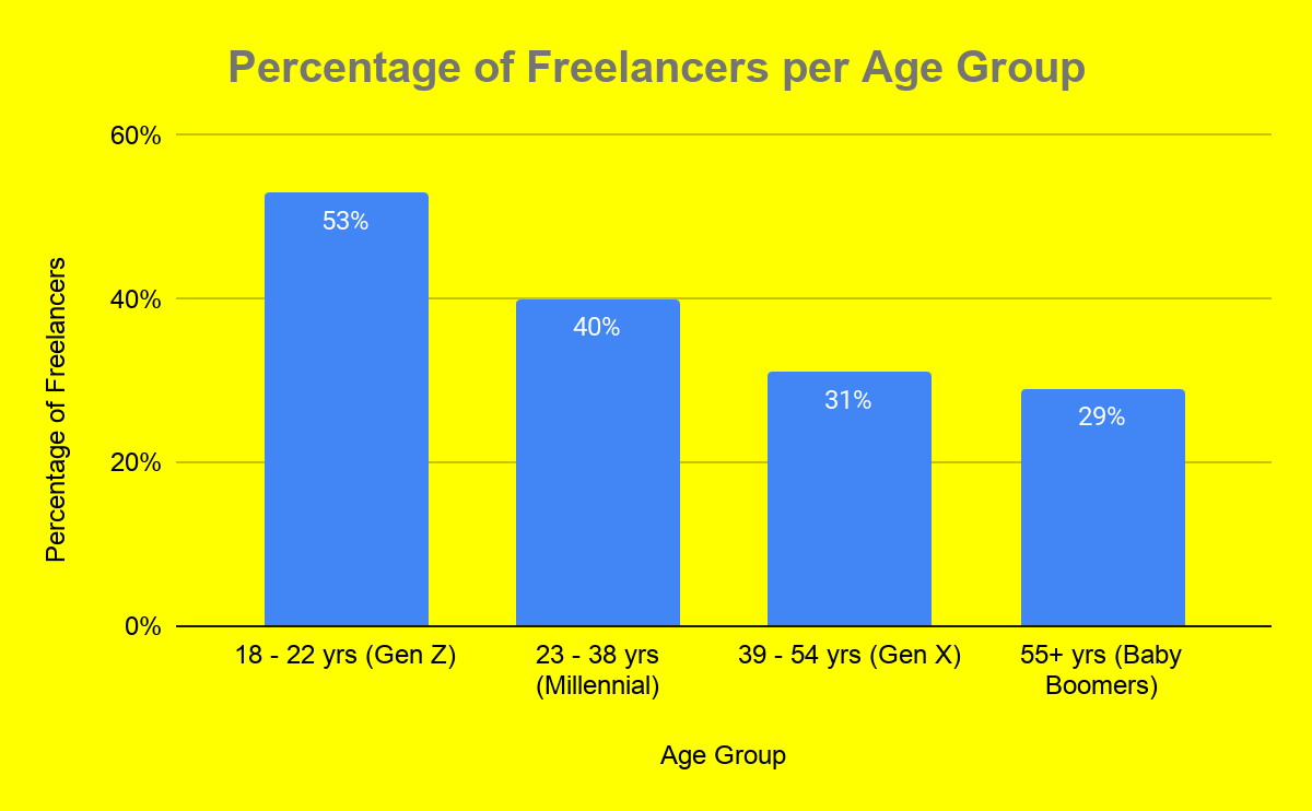 Freelance participation in the United States as of 2019 by generation
