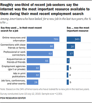 Roughly one-third of recent job seekers say the internet was the most important resource available to them during their most recent employment search