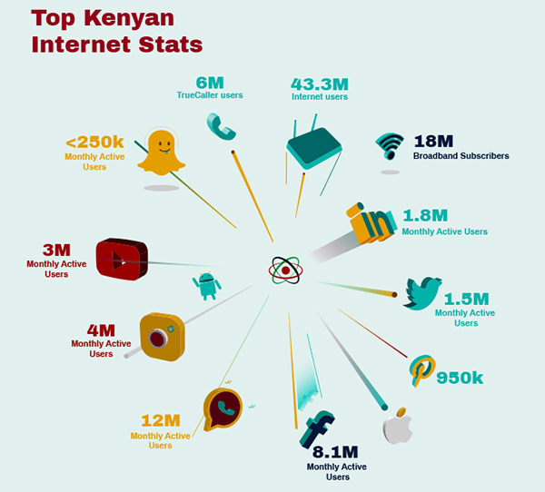Top Kenyan Internet Stats