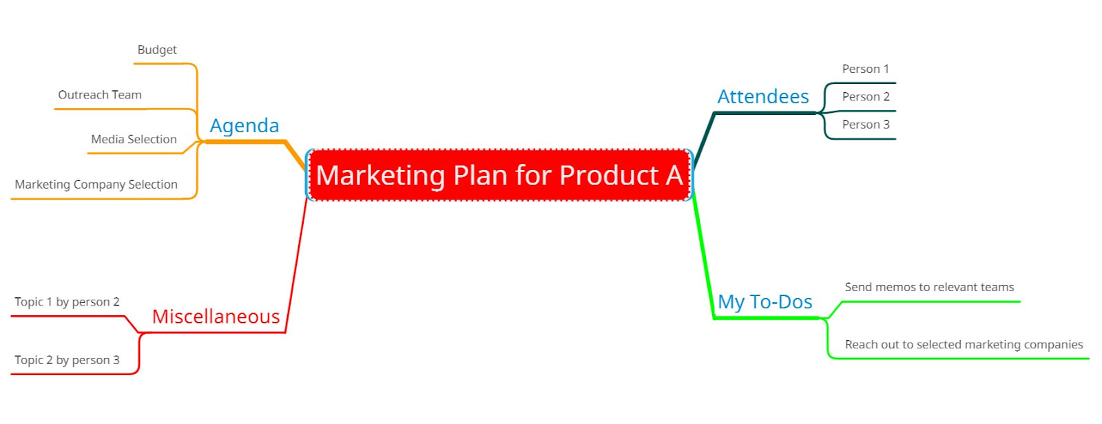 Marketing plan for product sample