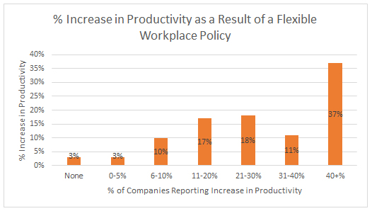 productivity as a result of a flexible workplace policy