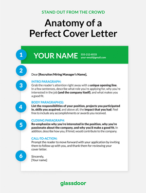 anatomy of a perfect cover letter