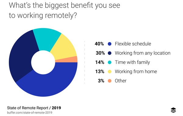What's the biggest benefit you see to working remotely?