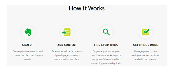 evernote how it works