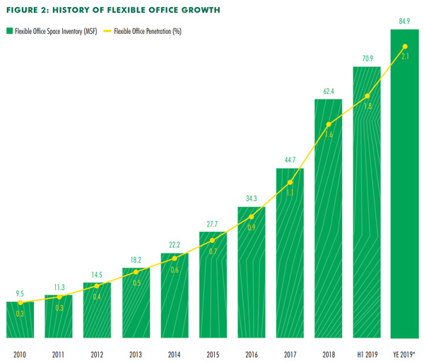 history of flexible office growth