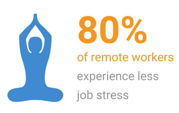 Remote Work Increases Job Satisfaction