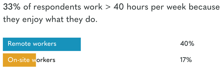 Remote Workers Study