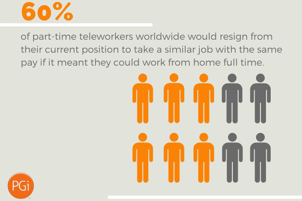 Global Telework Trends