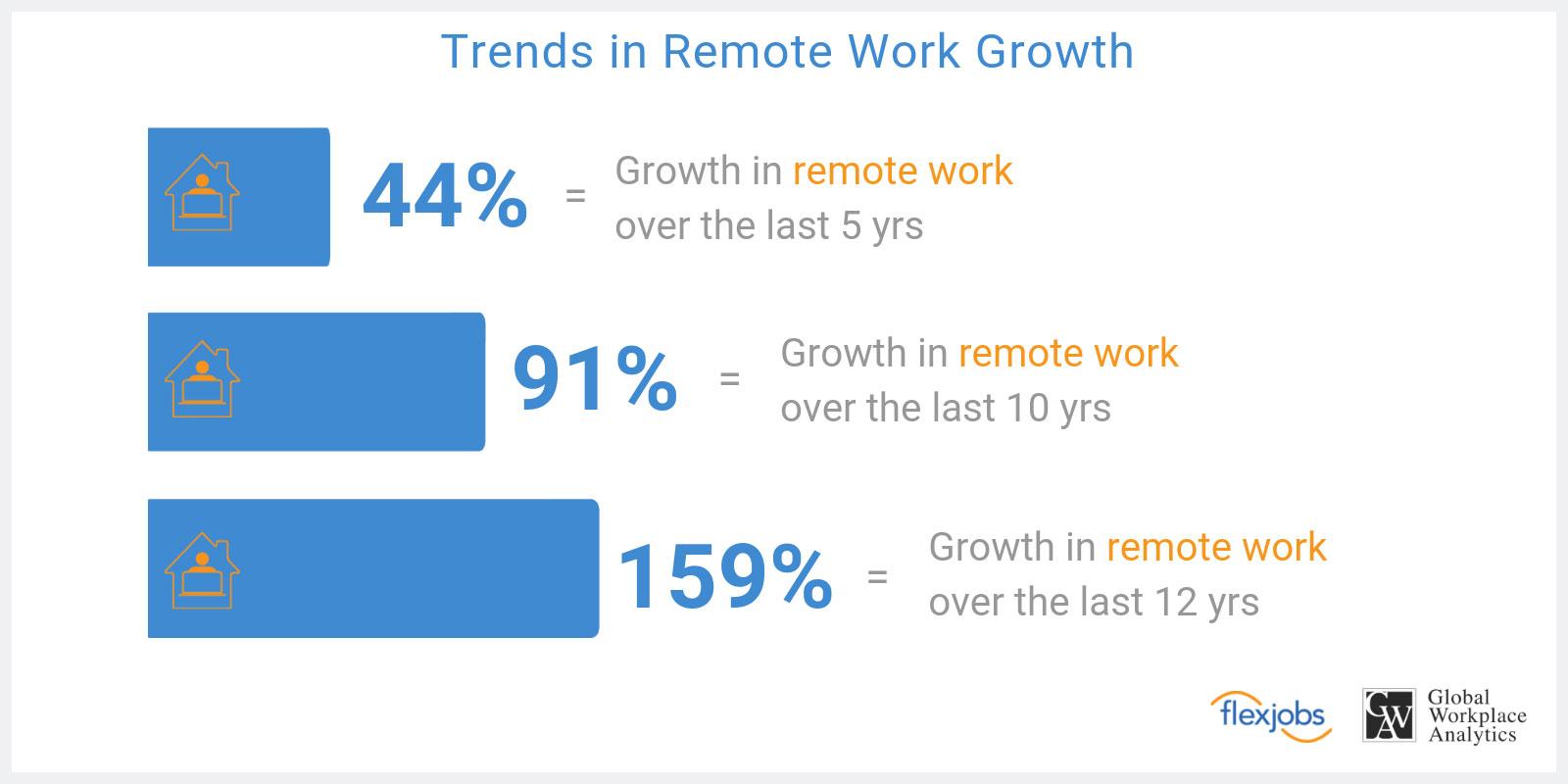 Remote Work Is Increasing