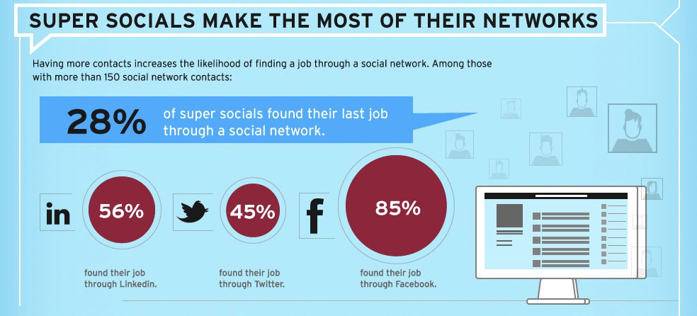 The Social Job Seekers