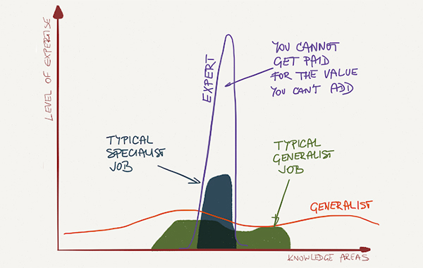 Jobs experience diagram