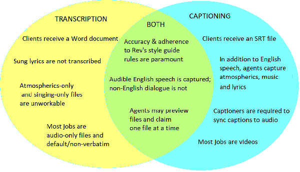 difference between transcription and caption chart
