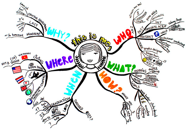 A mind map illustrating a use for the 5W1H method