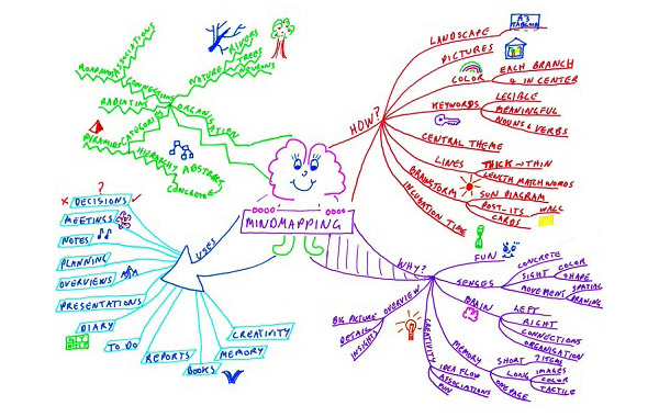Academic Skills Centre mind mapping