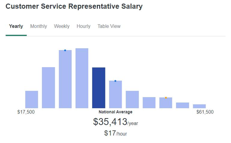 Customer Service Representative Salary