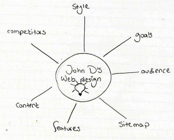 John d's Web design