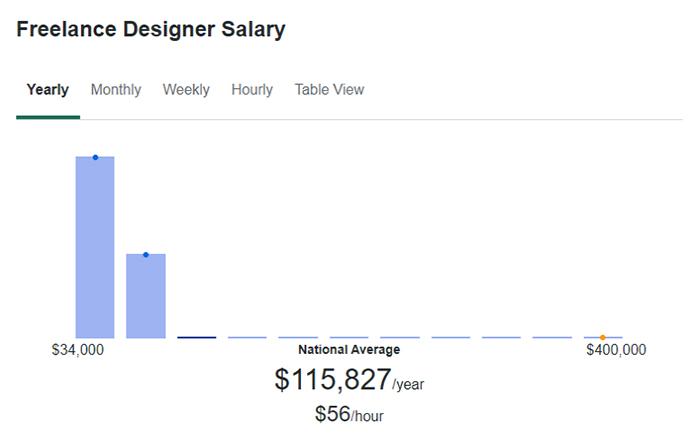 Freelance Designer Salary