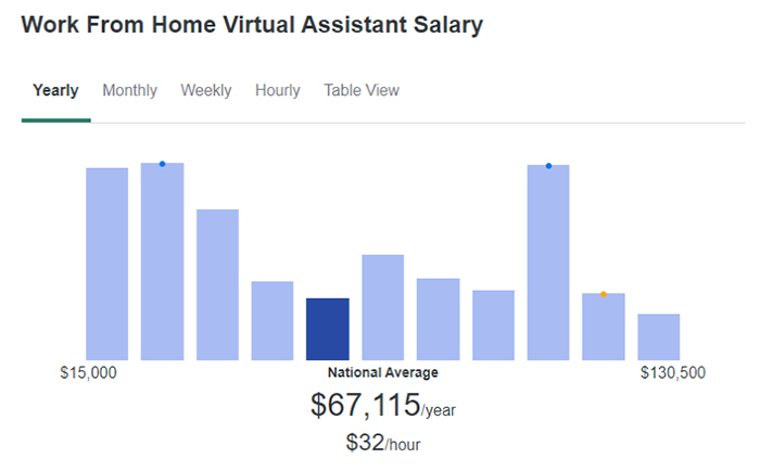 Work From Home Virtual Assistant Salary