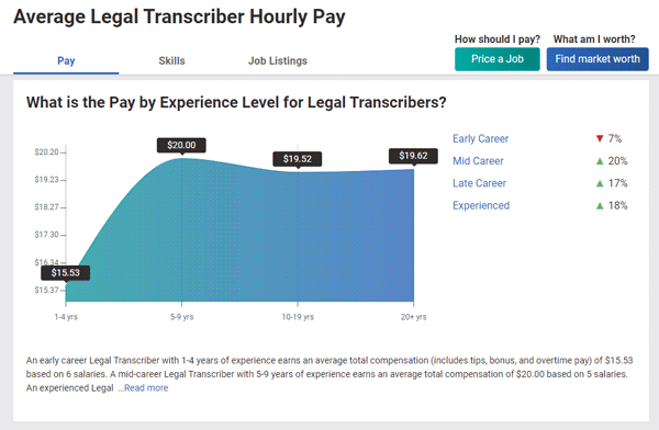 Average Legal Transcriber Hourly Pay