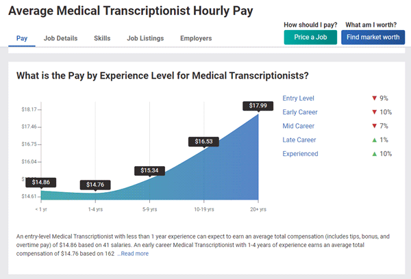 Average Medical Transcriptionist Hourly Pay