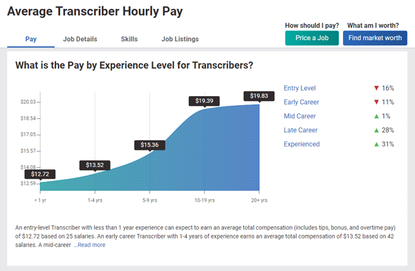 Average Transcriber Hourly Pay