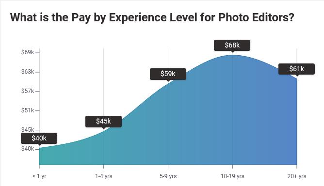 Average Photo Editor Salary